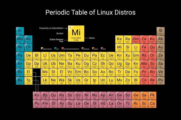 periodic table linux